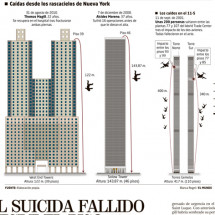 Man try to kill himself (and fail) Infographic
