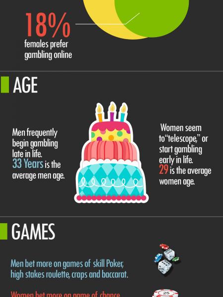 Man Vs Woman on gambling tendencies Infographic