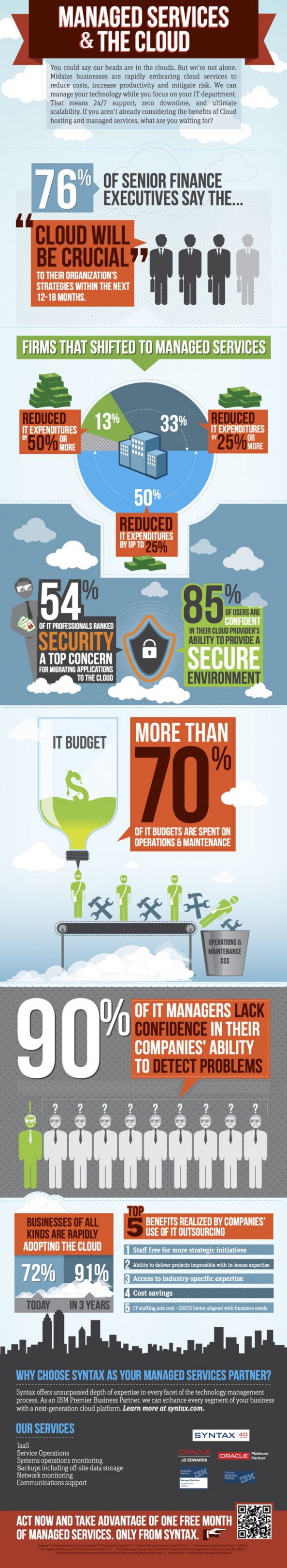 Managed Services & The Cloud Infographic