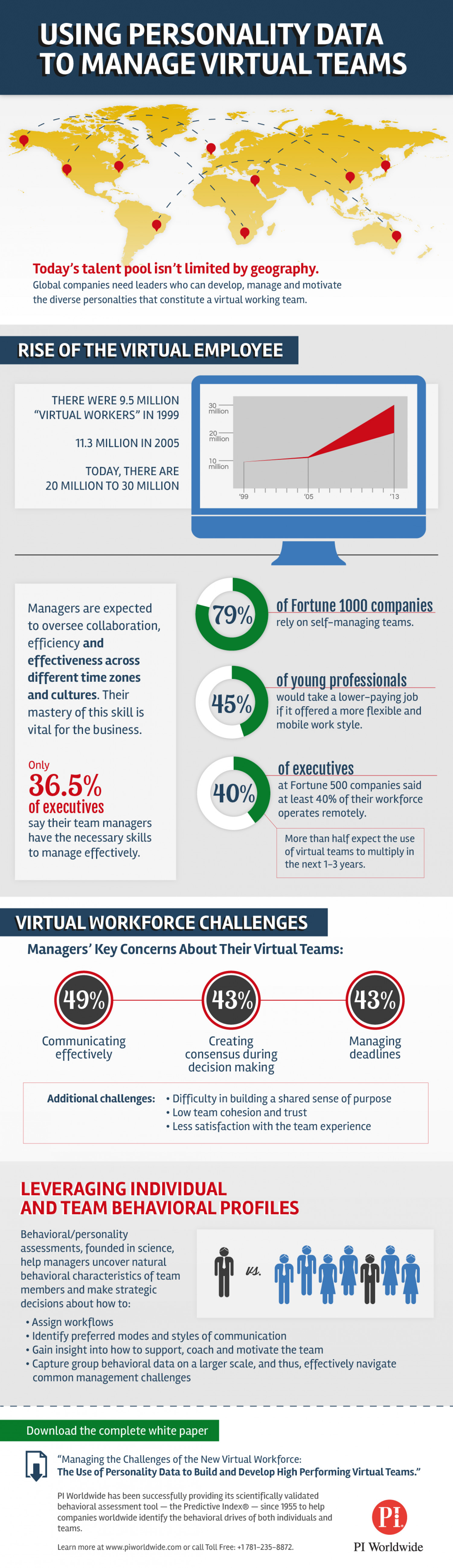 Managing A Virtual Workforce Infographic