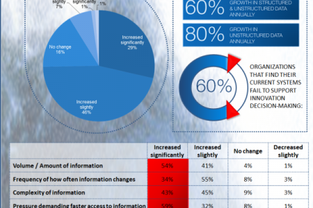 Managing the Information Tsunami to Accelerate Product Design  Infographic