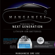 Manganese: Powering the Next Generation of Lithium Ion Batteries Infographic