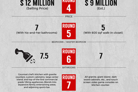 Manny Pacquiao vs. Floyd Mayweather: The Real Estate Showdown Infographic