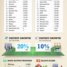ManU wins laurels in Brit Sports Digital Agency's New Soccer ... Infographic