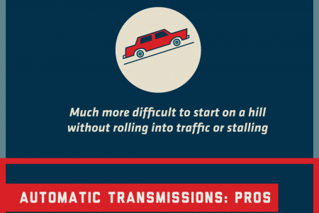 Manual vs. Automatic: Which Transmission Is Right For You? Infographic