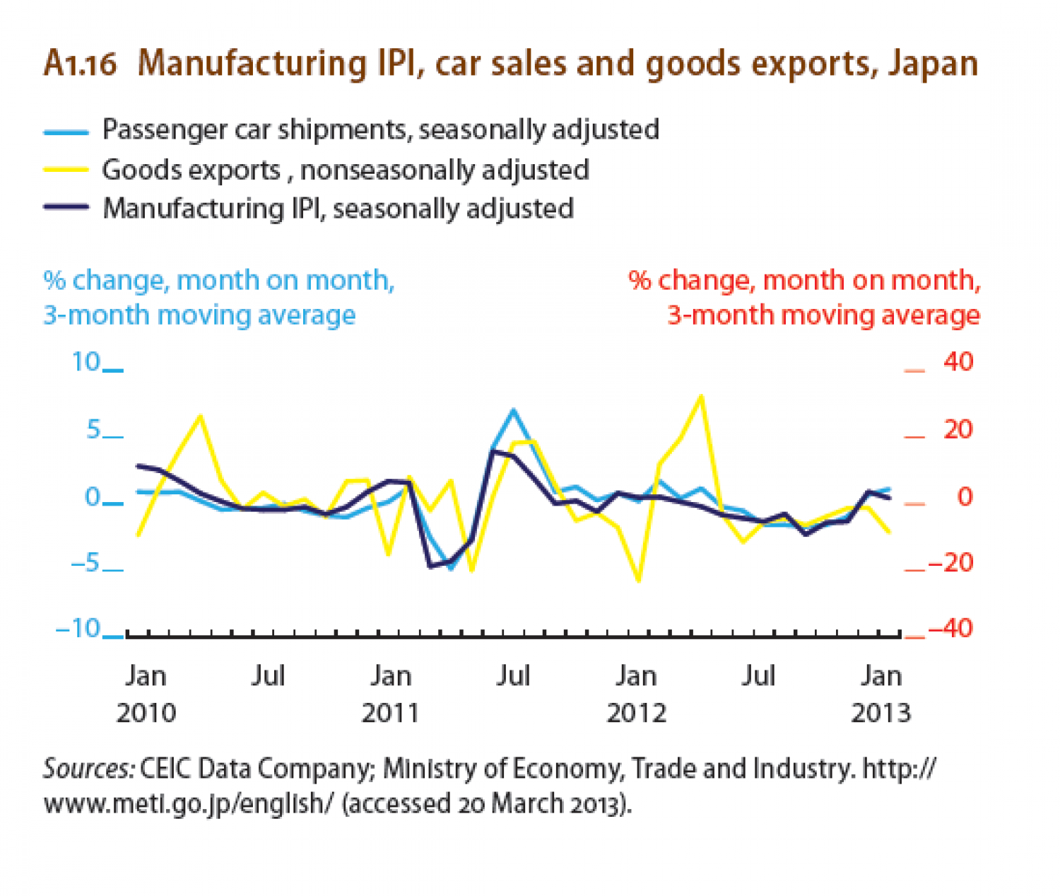 Manufacturing IPI, car sales and goods exports, Japan Infographic