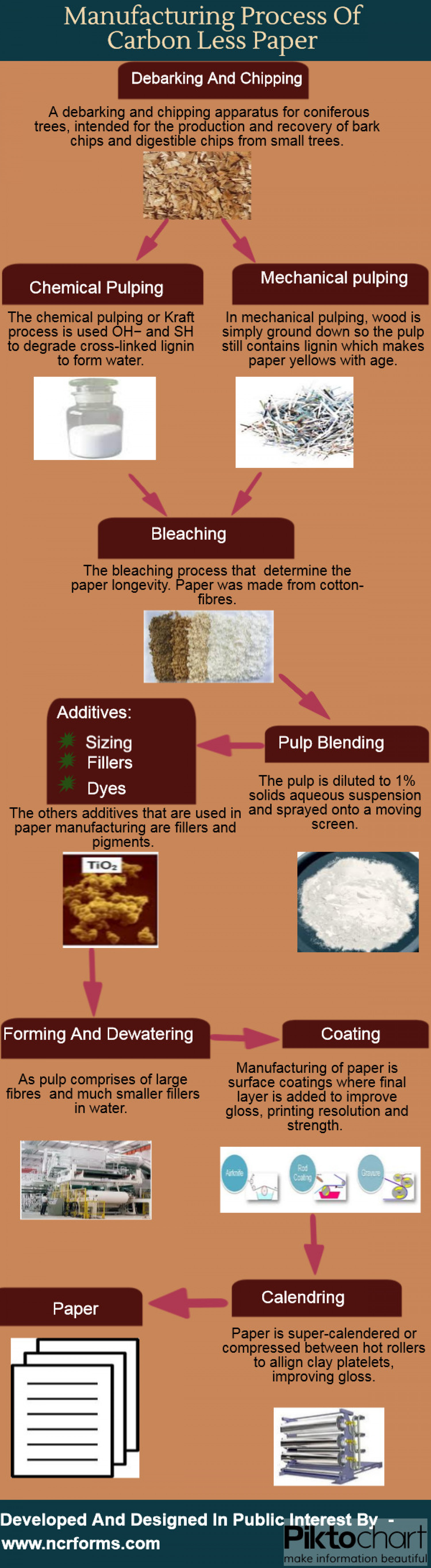 Manufacturing Process Of carbon Less Paper Infographic