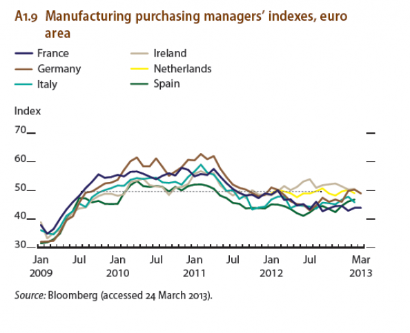 Manufacturing Purchasing Managers Indexes Euro Area European Index
