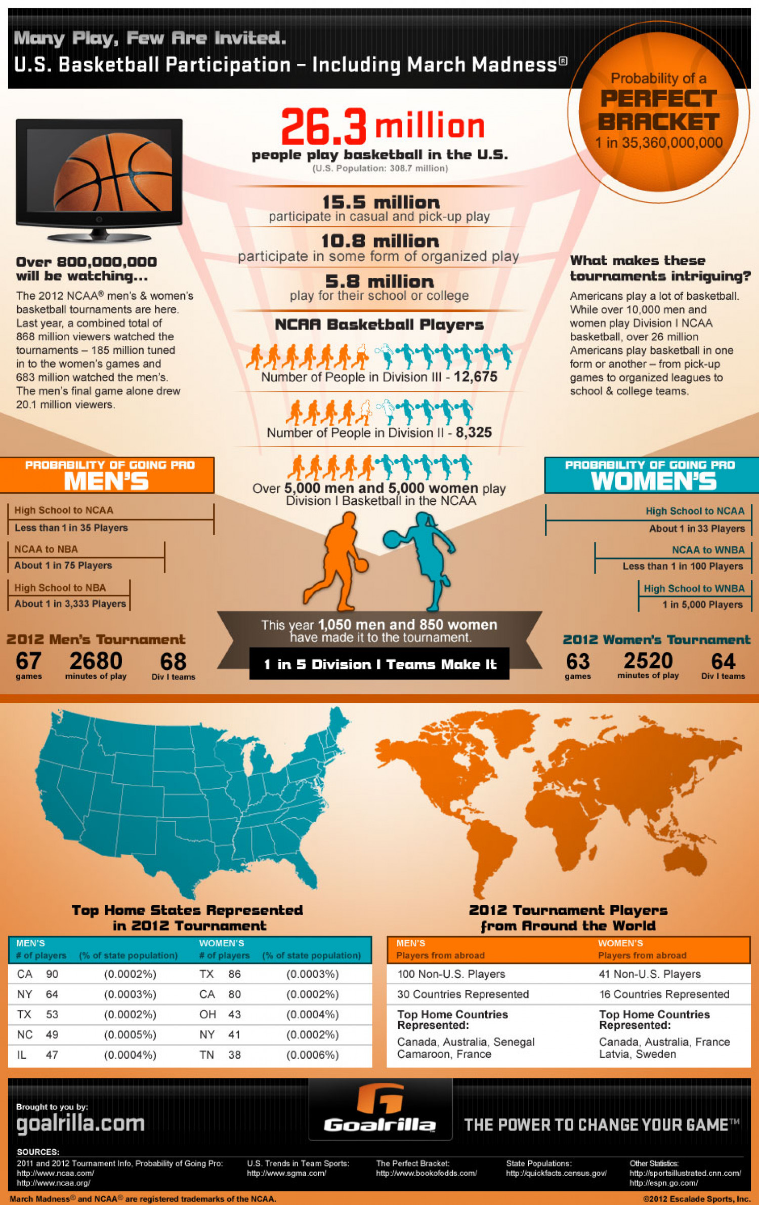 Many Play, Few Are Invited. U.S. Basketball Participation - including March Madness® Infographic