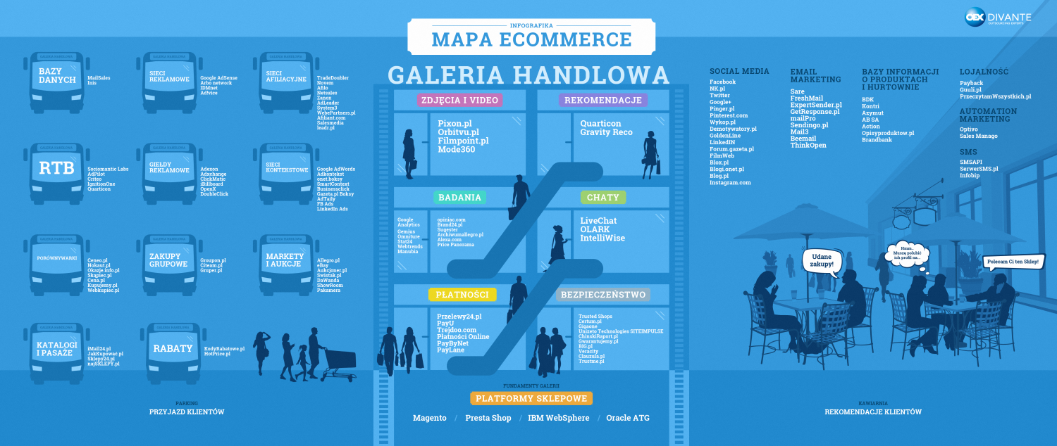 Mapa e-Commerce Infographic