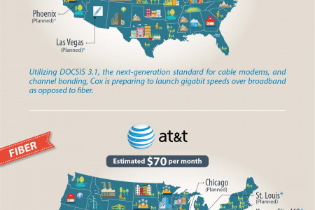 Mapping America's Growing Gigabit Internet Networks Infographic