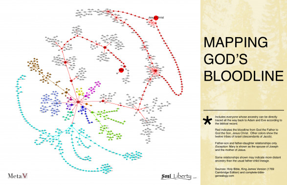 Mapping God