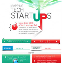 Mapping Tech Startups  Infographic