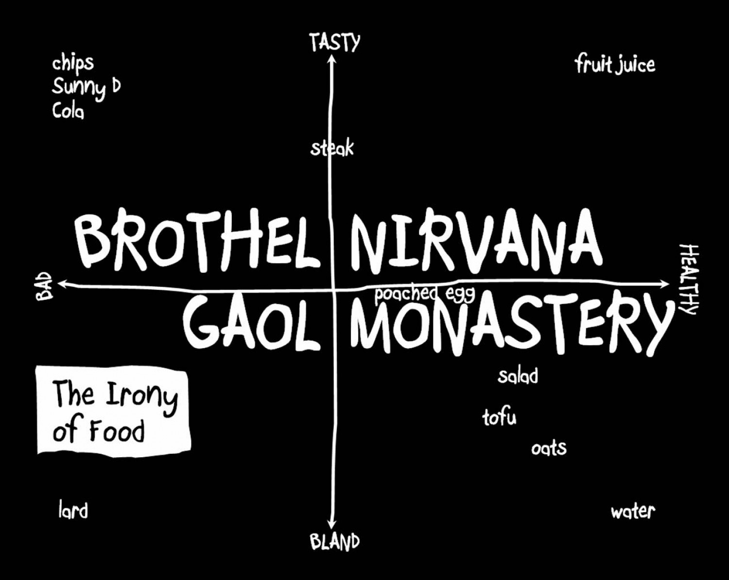 Mapping the Irony of Food Infographic