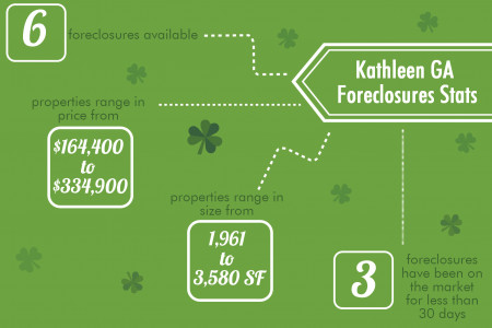 March 2014 Foreclosures in Kathleen GA Infographic