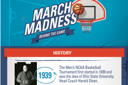 March Madness - Behind the Game Infographic
