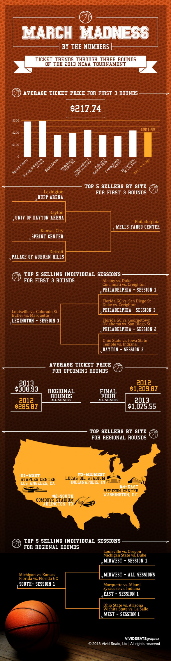 March Madness 2013 By the Numbers