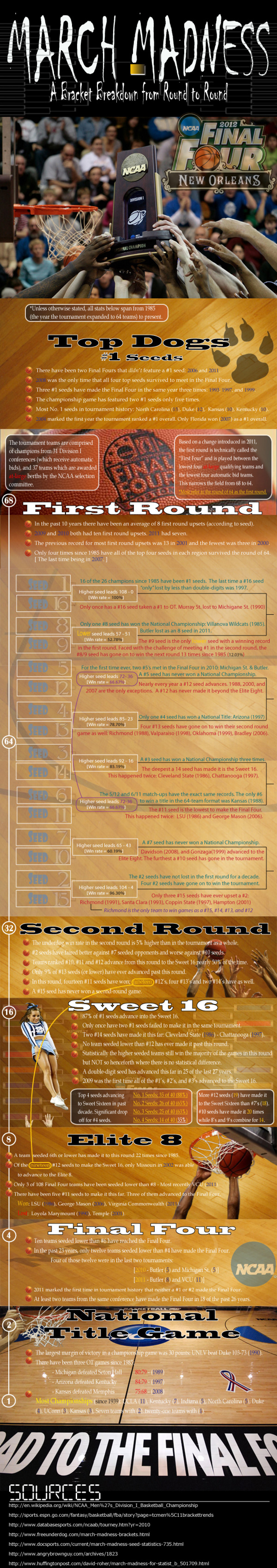 March Madness: A Bracket Breakdown From Round to Round Infographic
