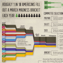 March Madness Bracketology Infographic