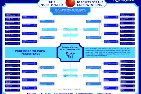 March Madness Brackets of the Unconventional Infographic