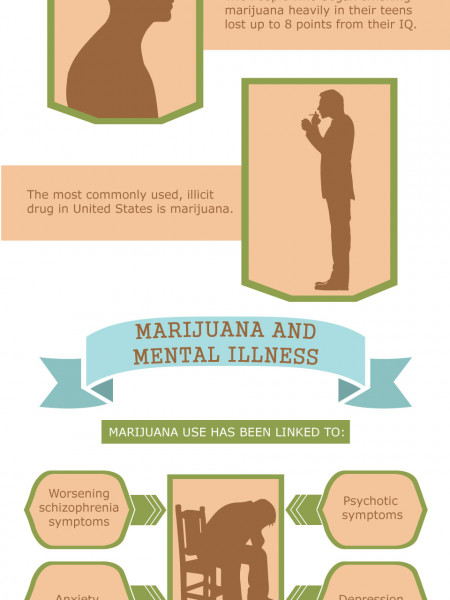 Marijuana Poses More Risks than Many Realize | Today Drug Rehab Center Infographic
