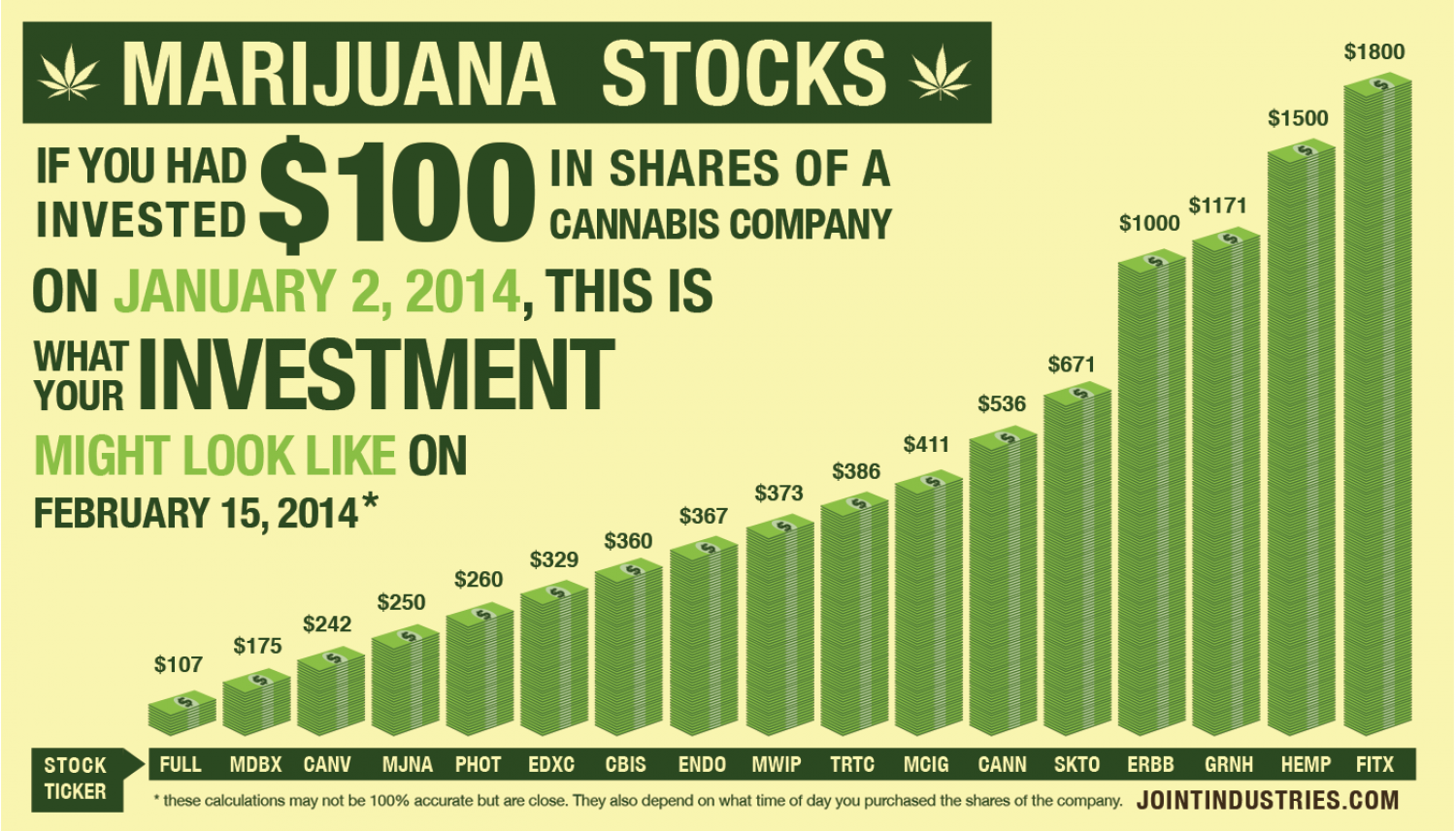 Marijuana Stocks Infographic