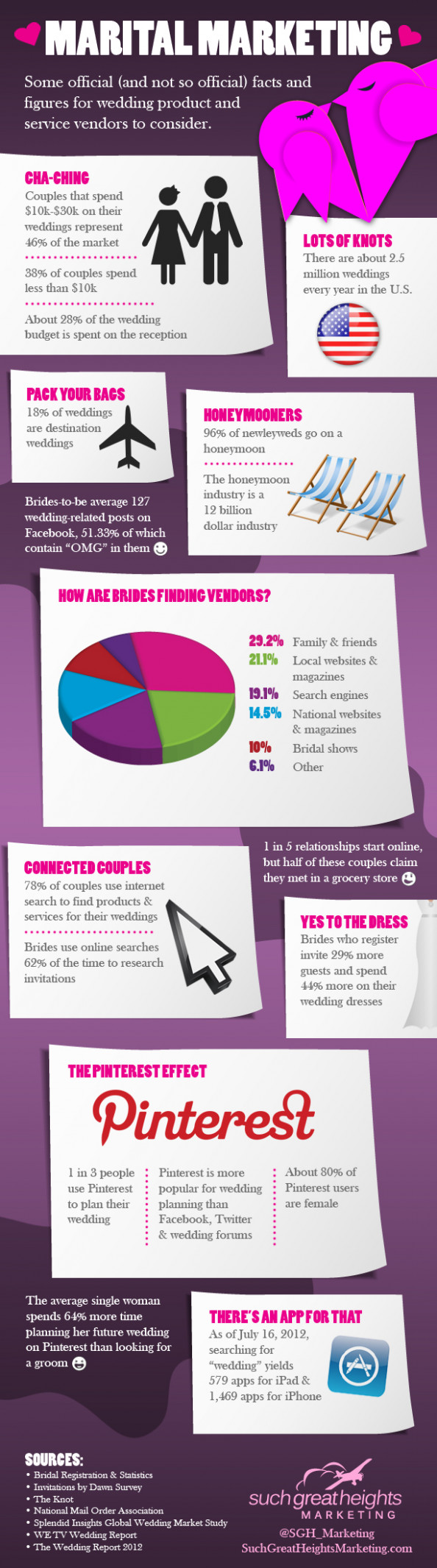 Marital Marketing Infographic