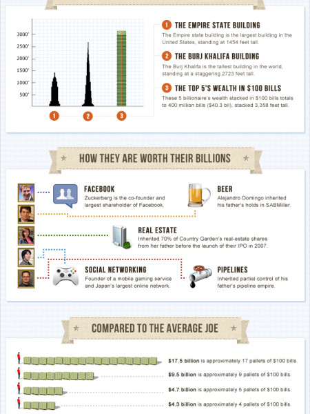Mark Zuckerburg and The World's Youngest Billionaires Infographic