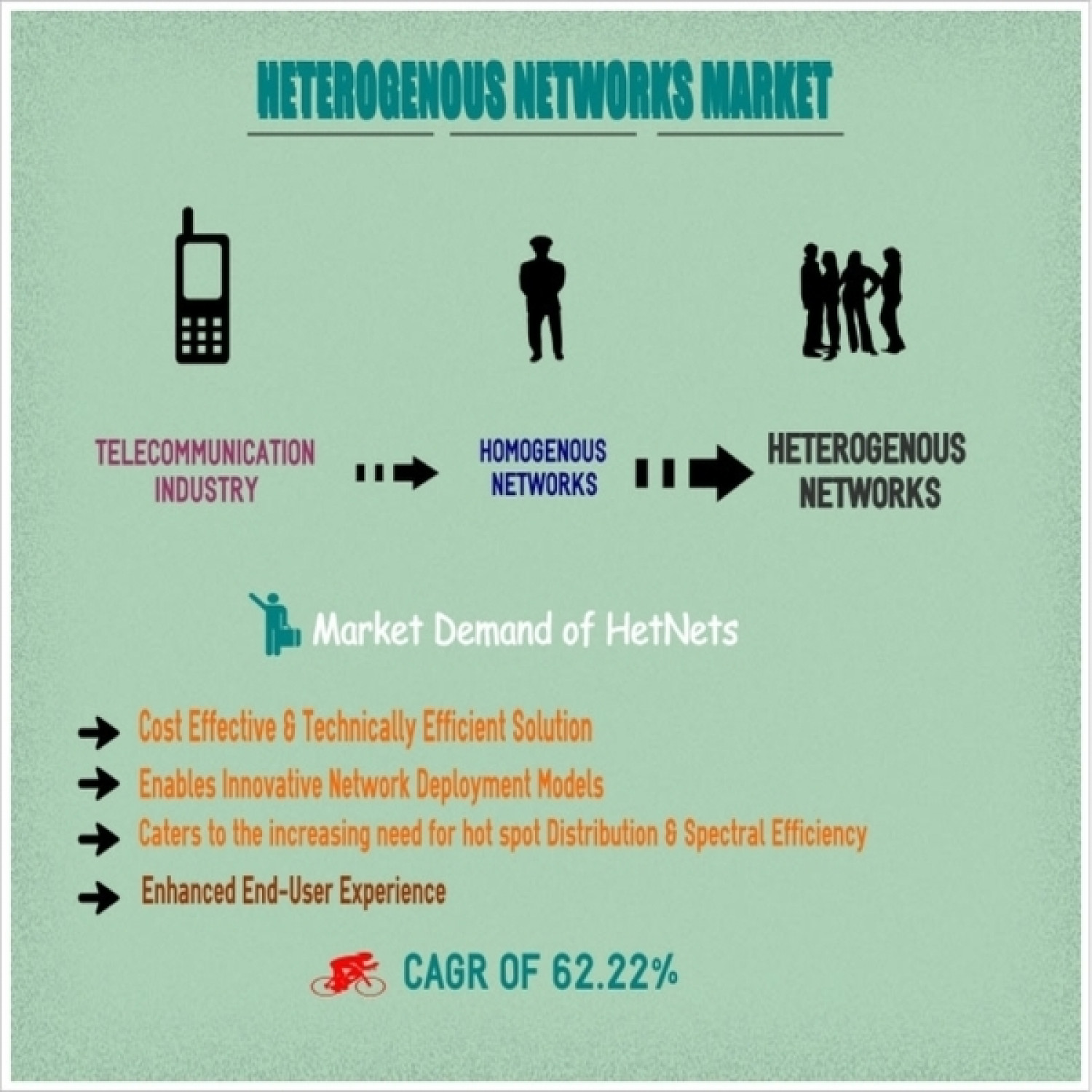 Market Research - Heterogenous Networks Market : MarketsandMarkets Infographic