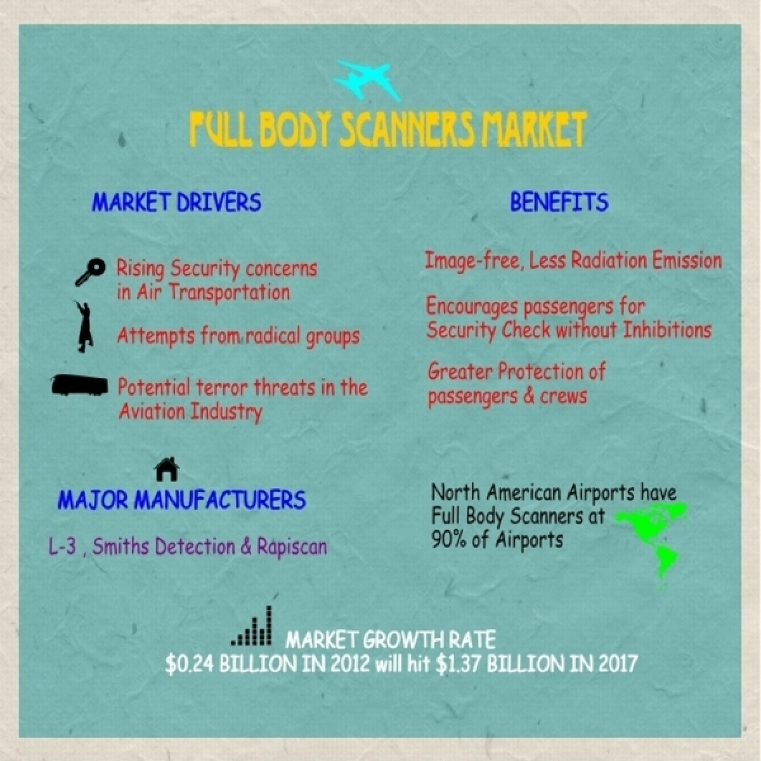 Market Research - MarketsandMarkets - Full Body Scanners Market Infographic