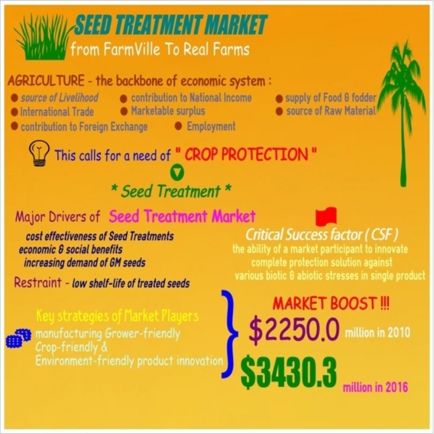 Market Research - Seed Treatment : MarketsandMarkets Infographic