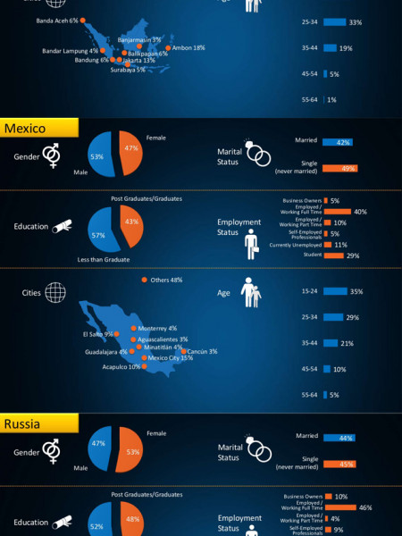 Market research panels and online panel survey provioder in USA & UK Infographic