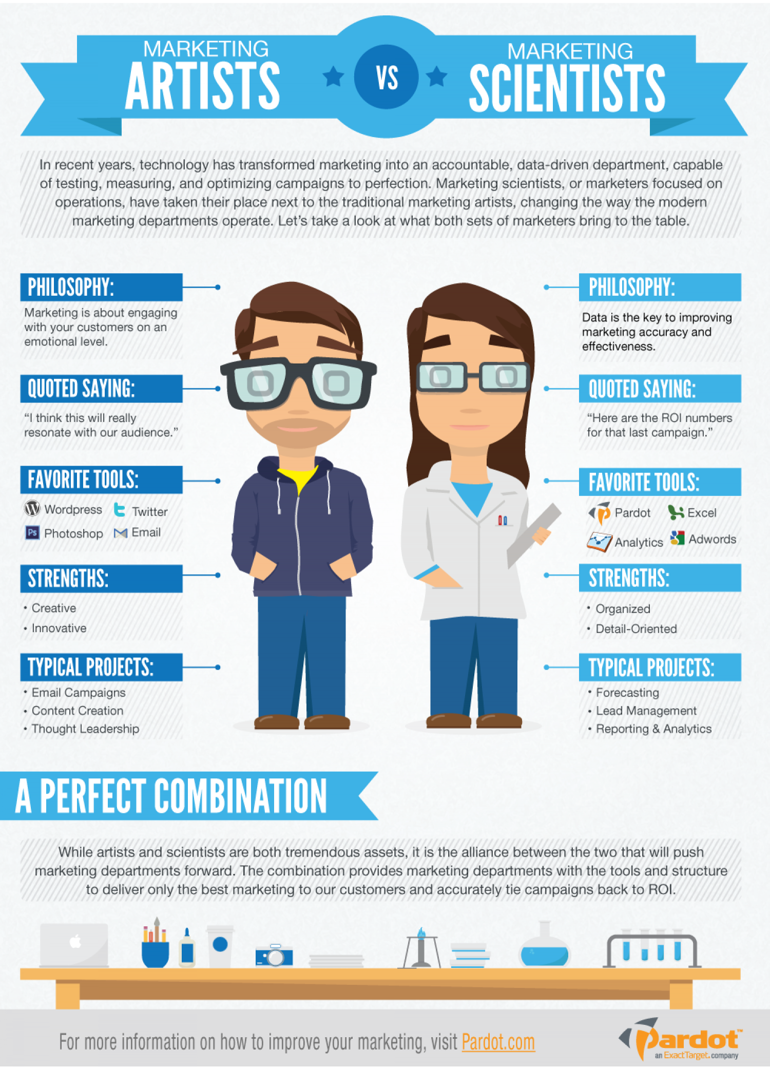 Marketing Artists vs. Marketing Scientists  Infographic