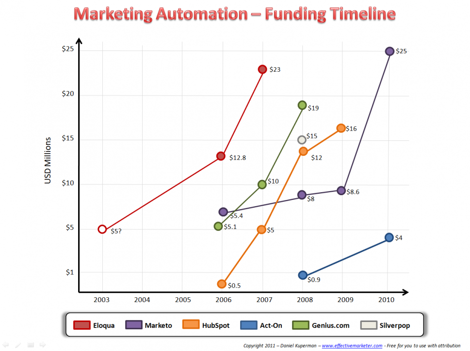 Marketing Automation - Funding Timeline Infographic