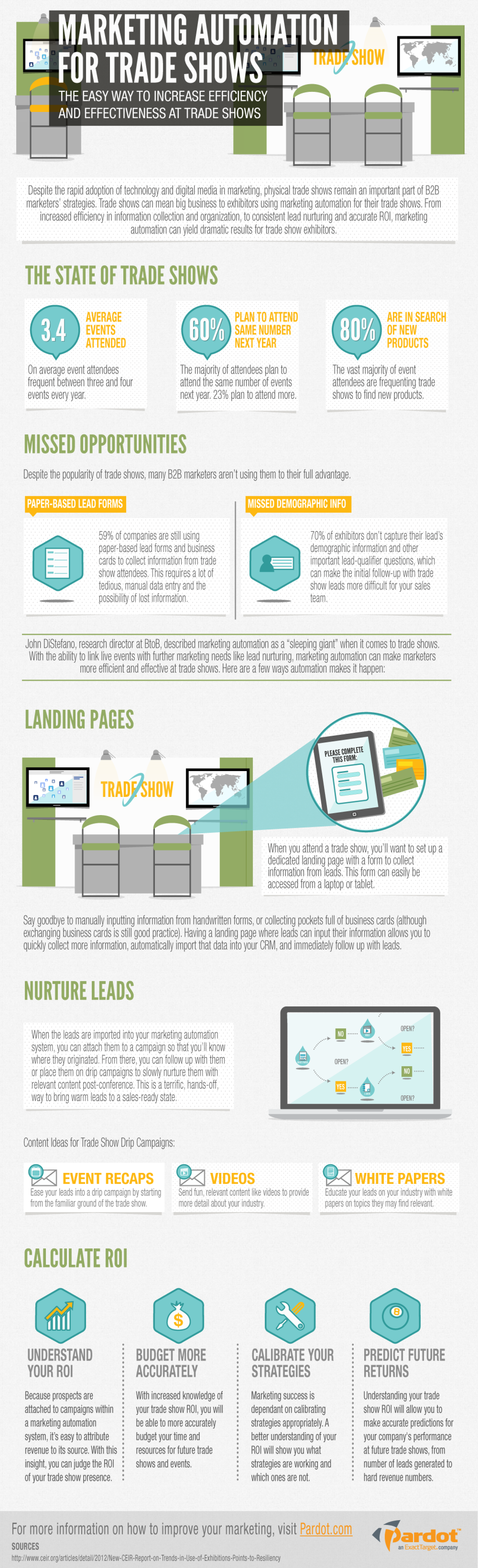 Marketing Automation for Trade Shows Infographic