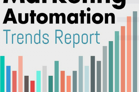 Marketing Automation Trends Report Infographic