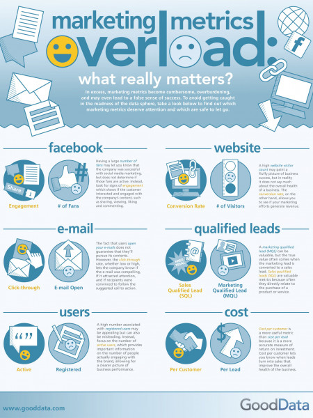Marketing Metrics Overload Infographic