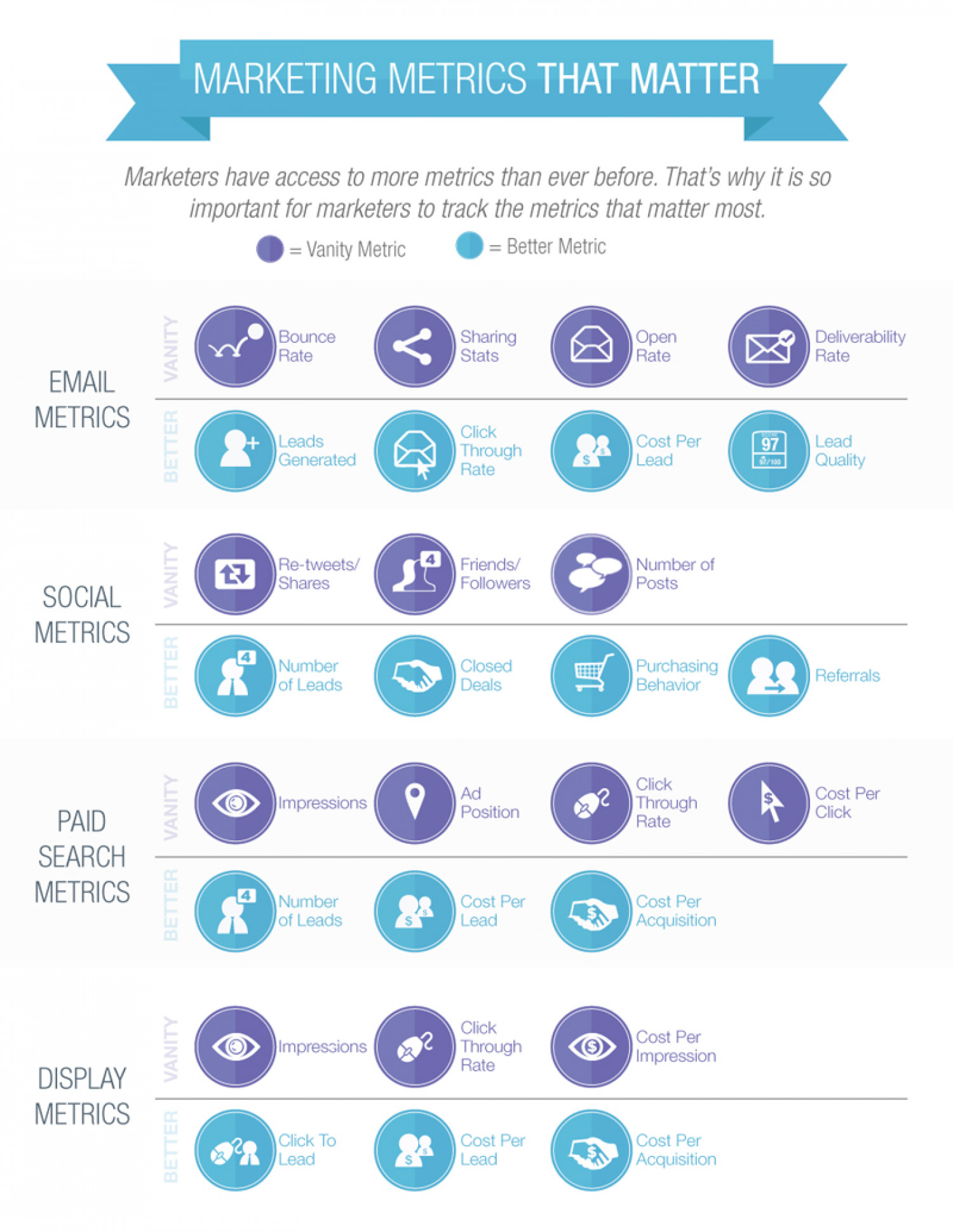 Marketing Metrics that Matter Infographic