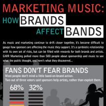 Marketing Music: How Brands Affect Bands Infographic