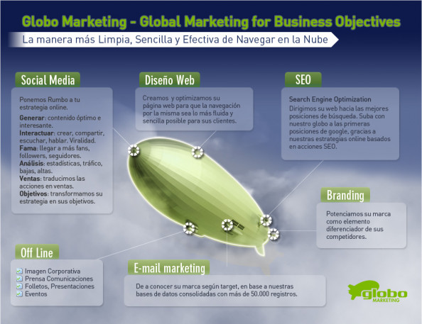 Marketing OnLine Infographic