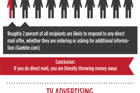 Marketing Strategy in a Digital World Infographic