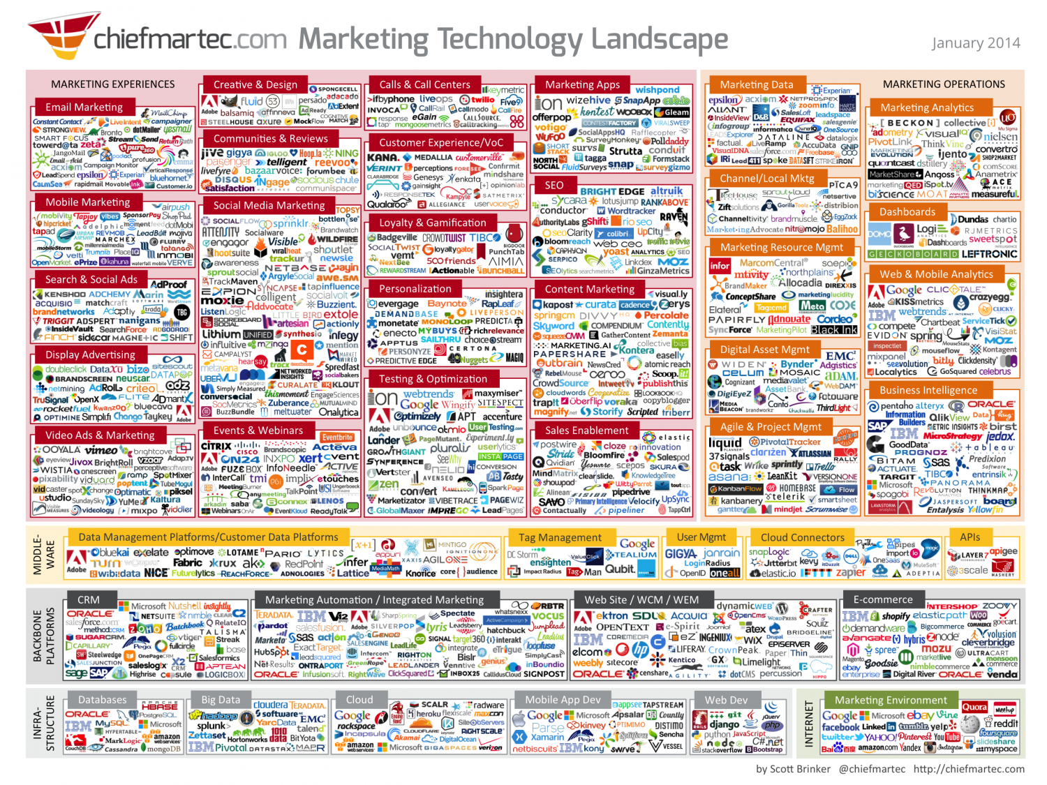 Infographic - 2014 Marketing Technology Landscape