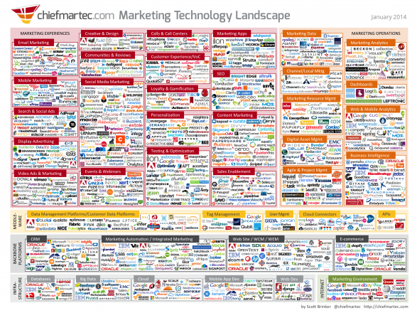 Marketing Technology Landscape 2014