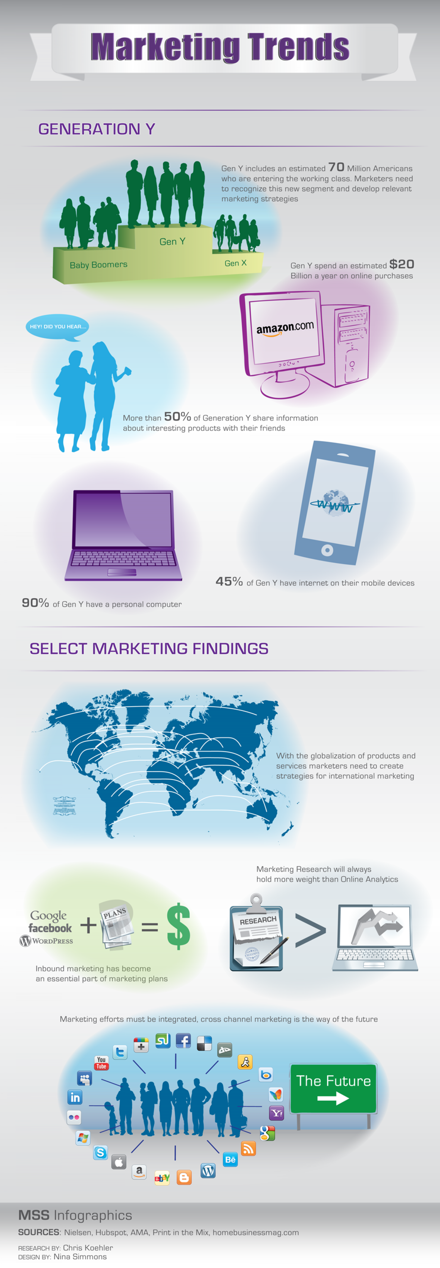 Marketing Trends Part III Infographic