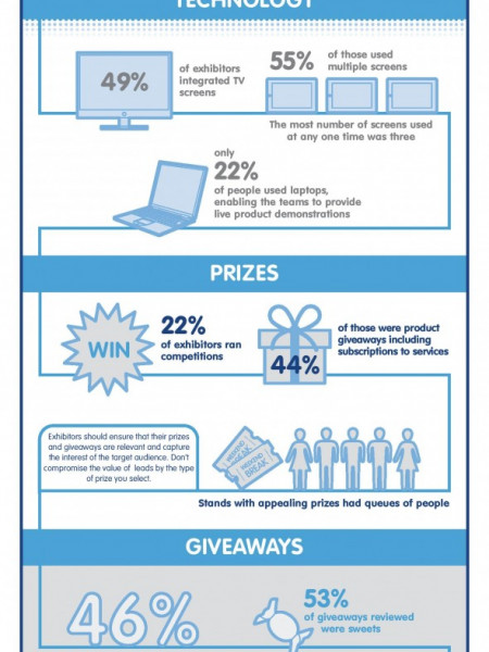 Marketing Week Live Exhibition Stand Infographic