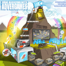 Marketing with Advergames infographic Infographic