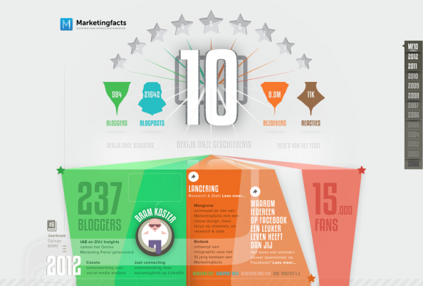 Marketingfacts 10th anniversary Infographic
