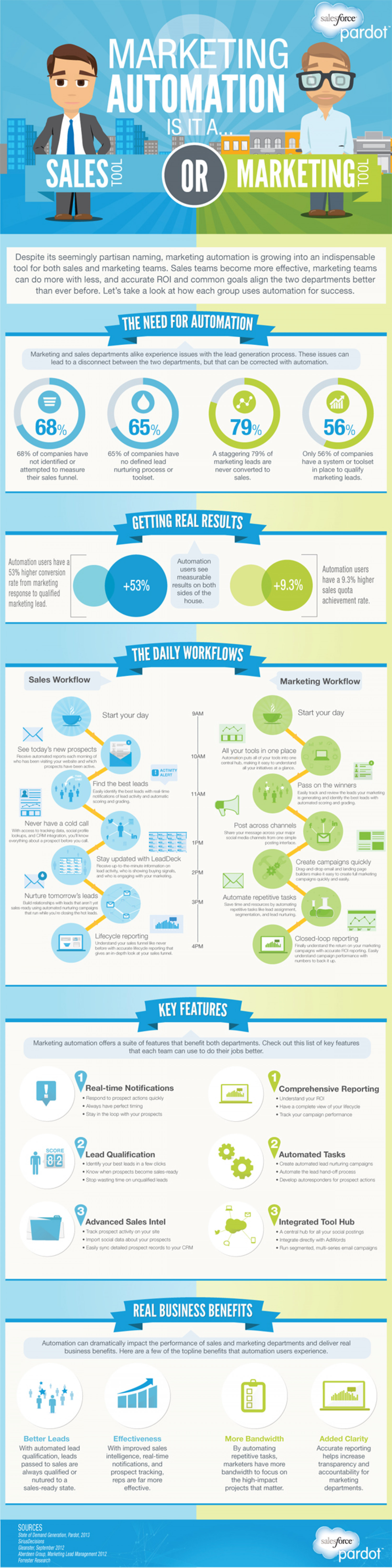 Marking Automation: Sales or Marketing Tool? Infographic