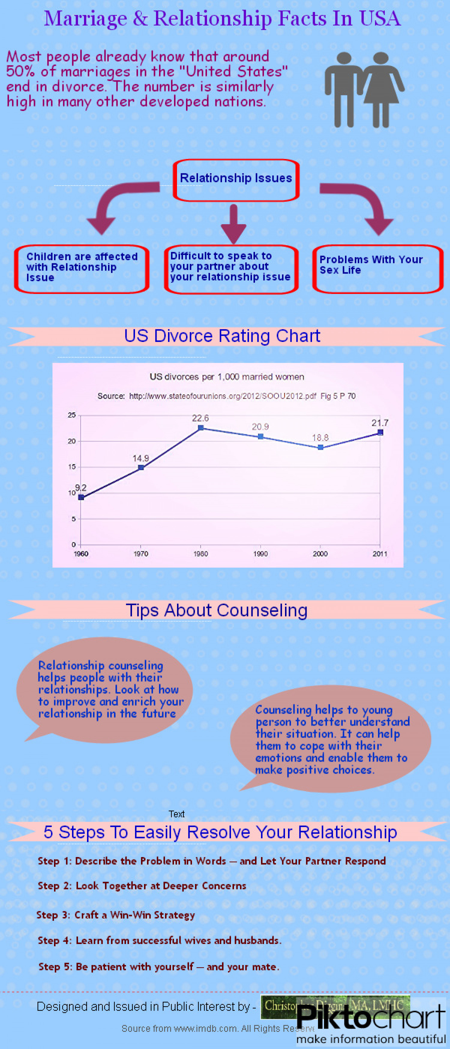 Marriage & Relationship Facts In USA Infographic