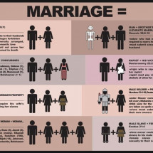 Marriage According to the Bible Infographic